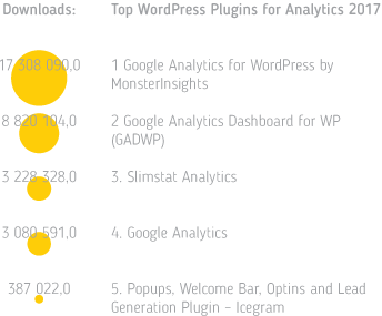 Best analytics plugins chart