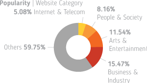 Website categories where HTML5 Canvas Tag is being used