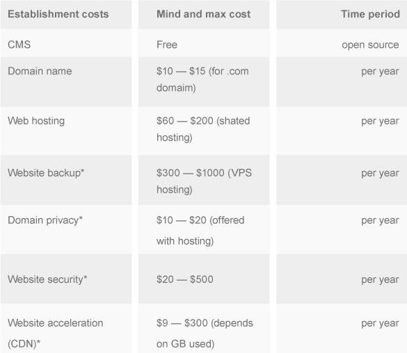 Costs of Self-hosted CMS website