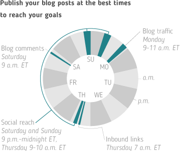 Publish blog