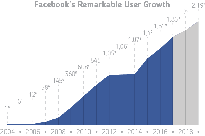 facebook remarkable growth