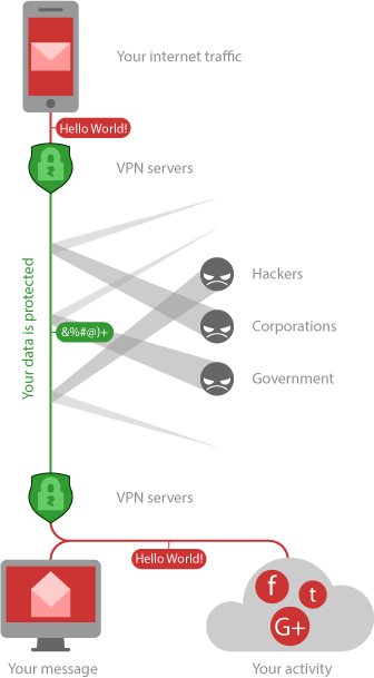 What is a VPN and Best VPN Services