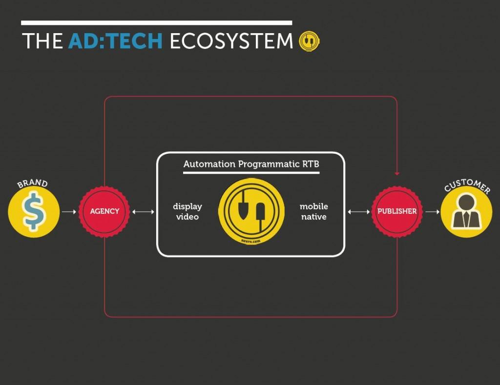 tech ecosystem