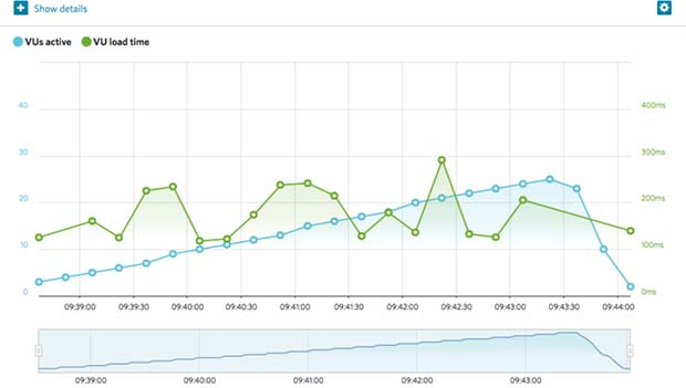 SiteGround average Portland response time