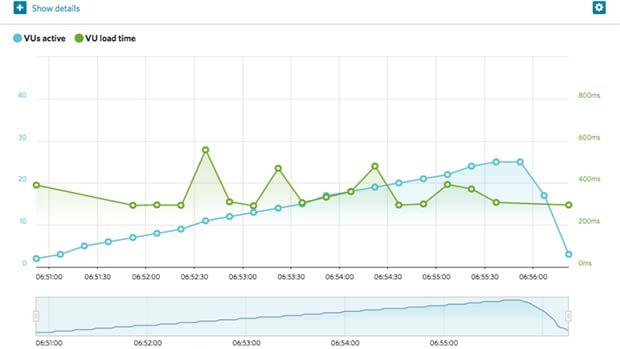 SiteGround Sao Paulo response time