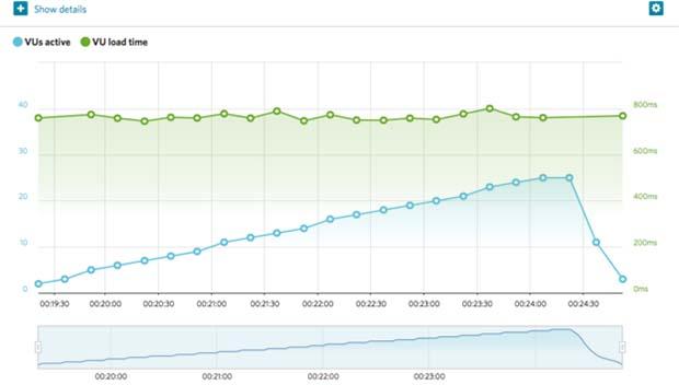 Web Hosting Hub average Ashburn response time