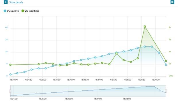 Web Hosting Hub Sao Paulo response time
