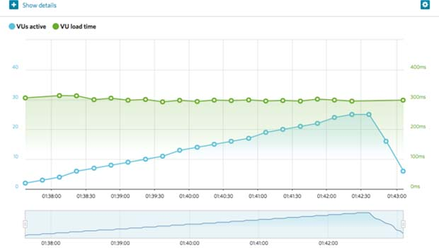 Web Hosting Hub Palo Alto response time