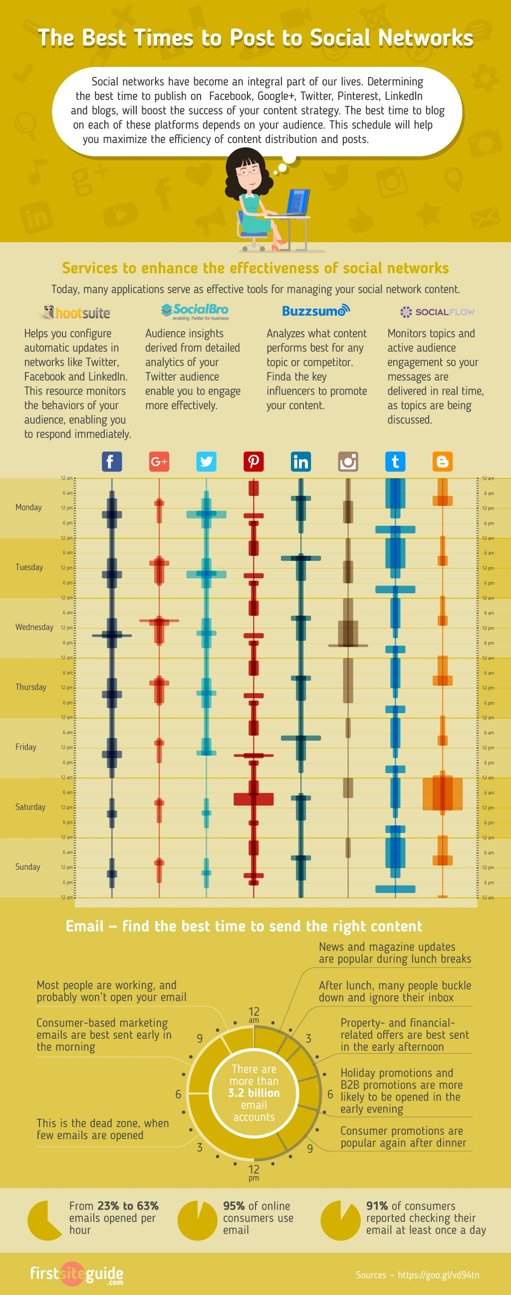 The Best Times to Post to Social Networks - Cheat Sheet