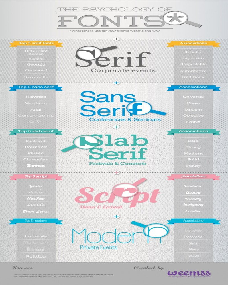 Psychology of fonts infographic