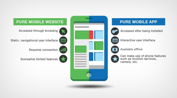 Difference between a responsive site and a mobile app