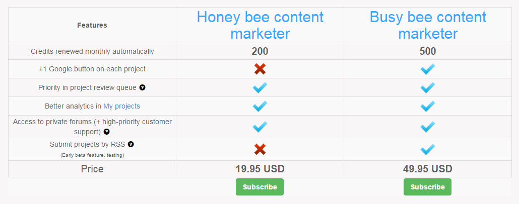 Viral Content Bee price
