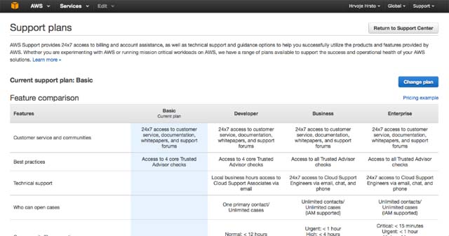 Amazon CloudFront Support