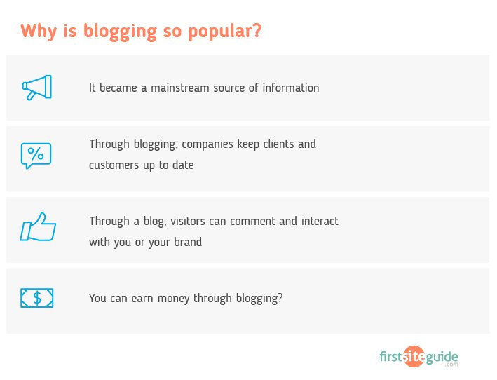 blogging is popular