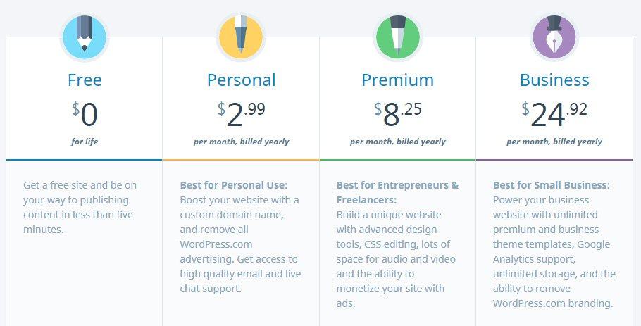 WordPress.com price plans