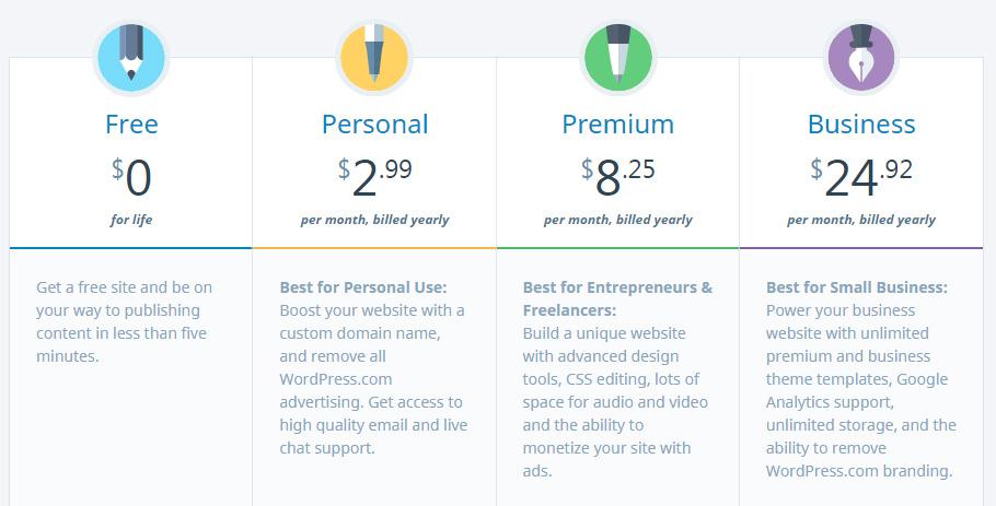 Piani tariffari di WordPress.com