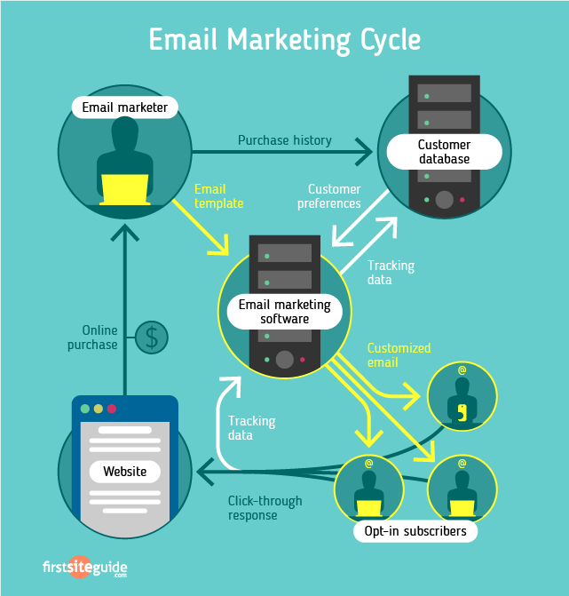 E-mail Marketing Cycle