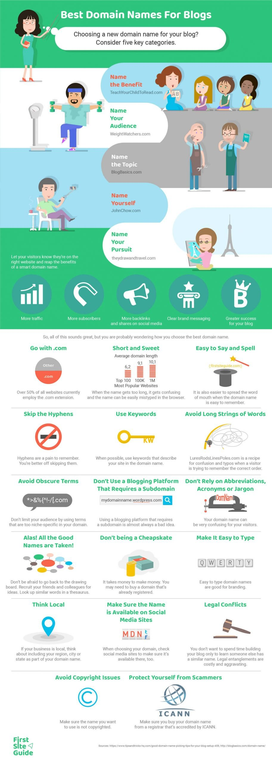 best domain name infographic