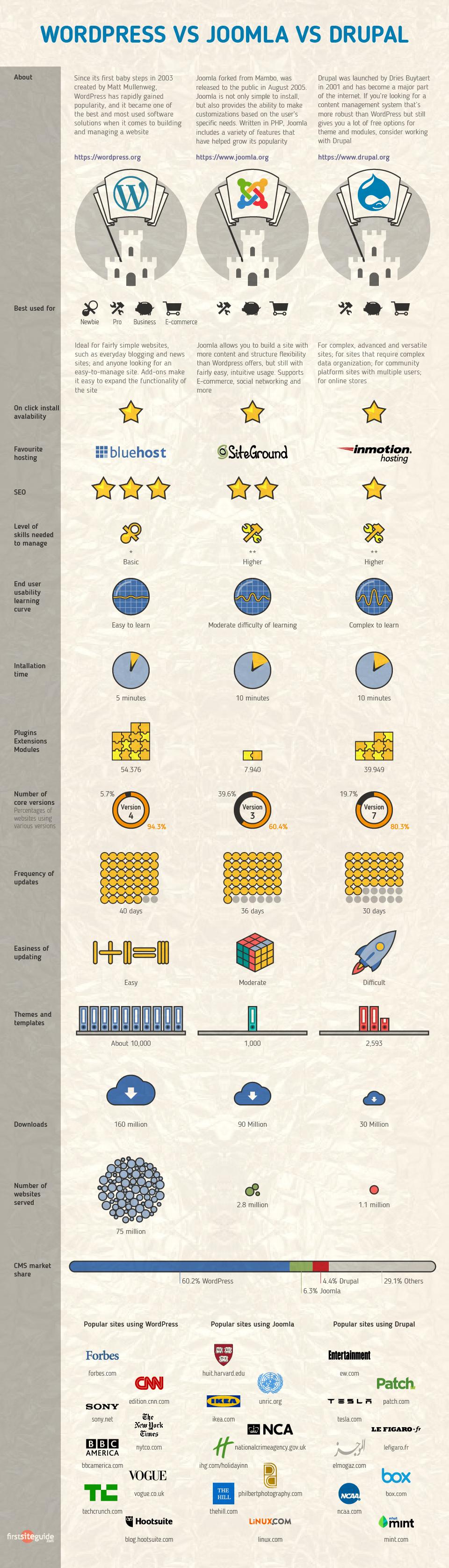 wordpress vs joomla vs drupal Infographic