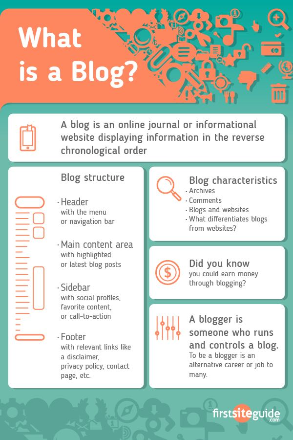 What is a Blog infographic