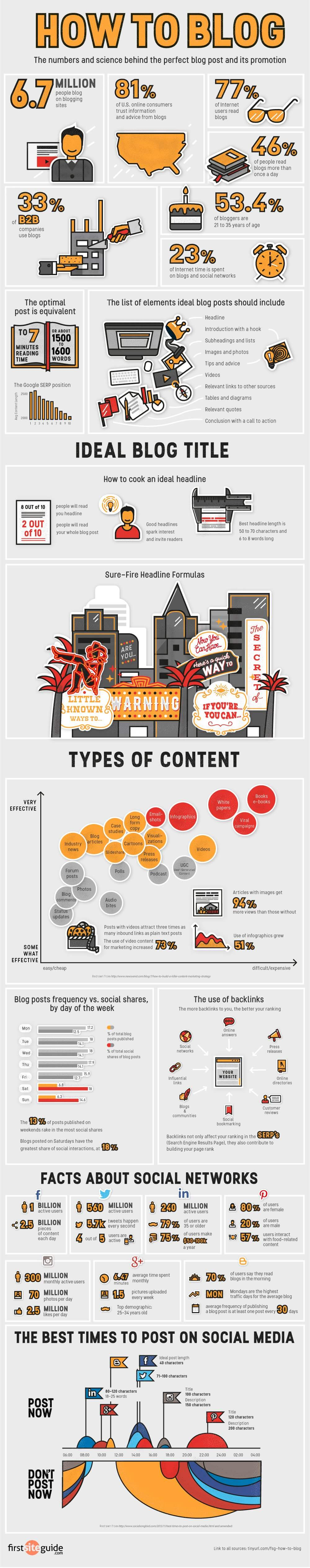 how to blog infographic