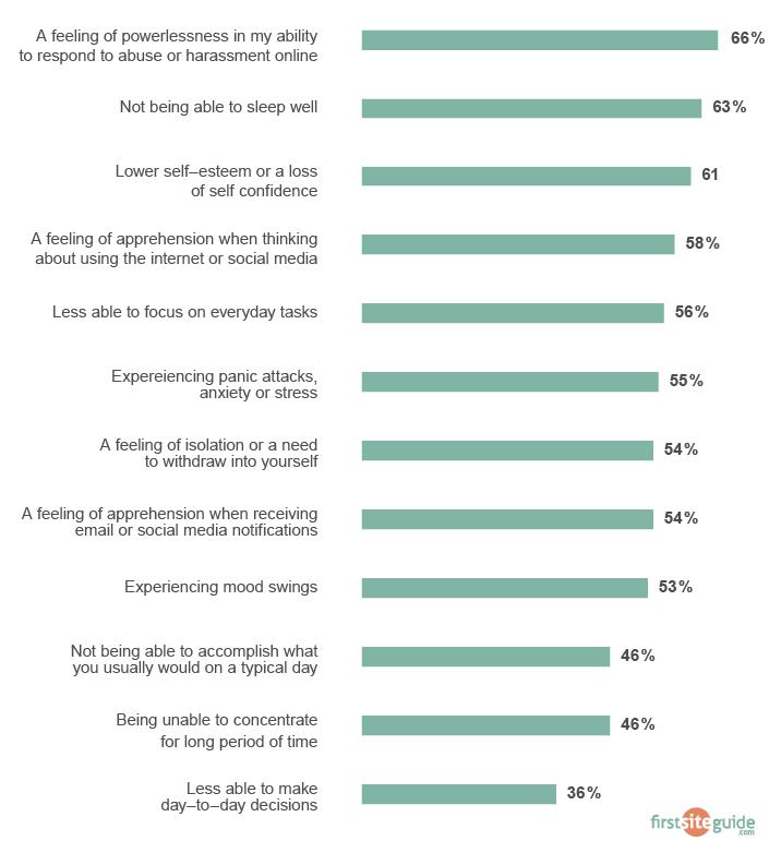 cyberbullying psychological impact