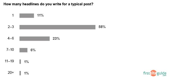 average blogging headlines