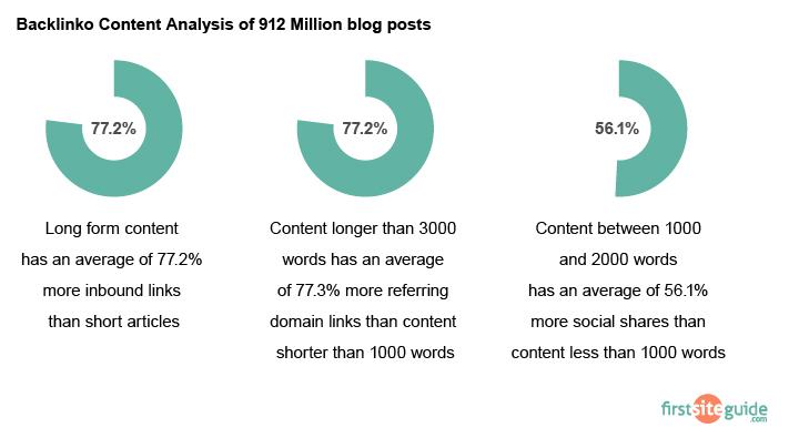 Backlinko content analysis