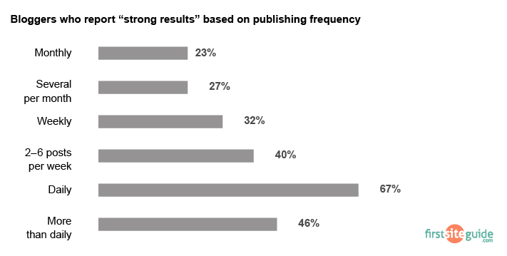 blog post publish frequency