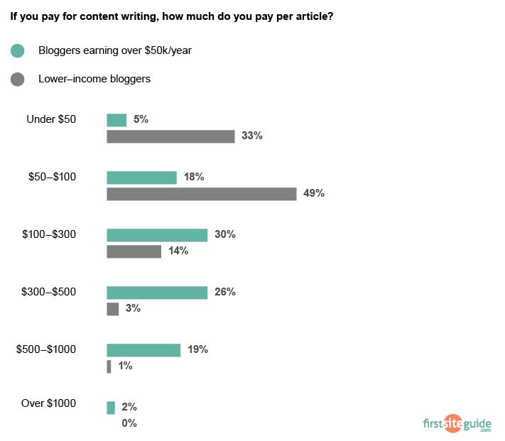 blog post cost