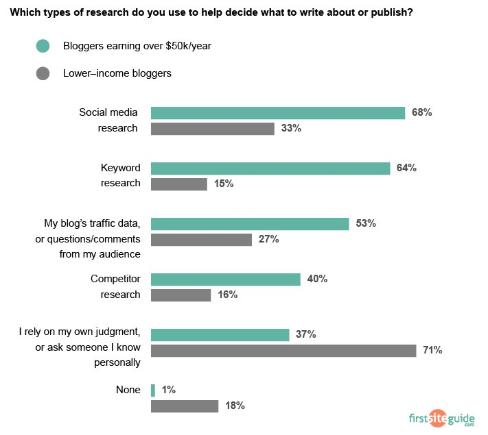 types of blog post research