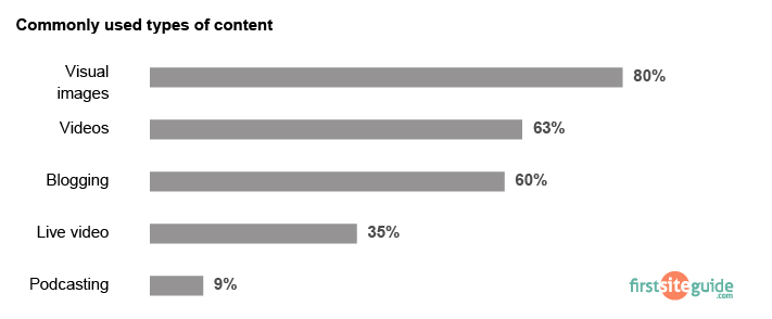 blog types of content