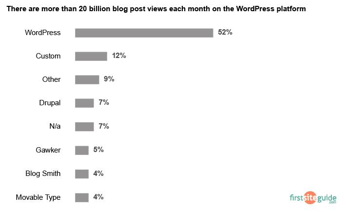 blog post views