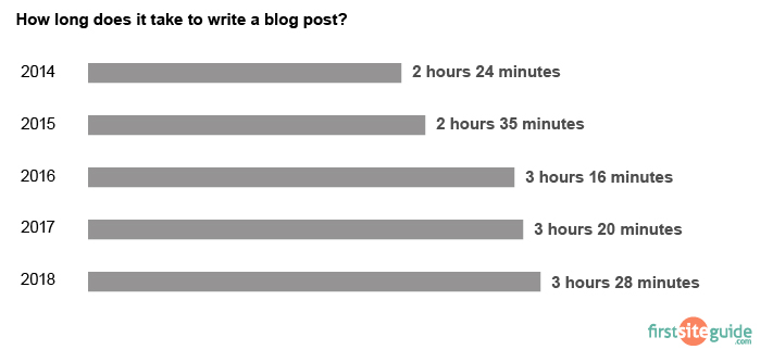 time to write a blog post