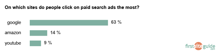 where people click on a paid search ads