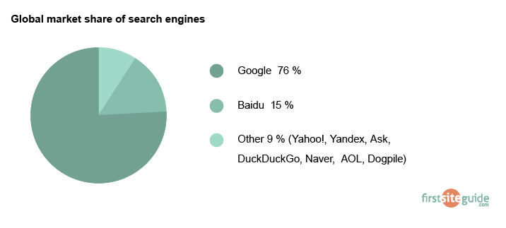 market share of search engines