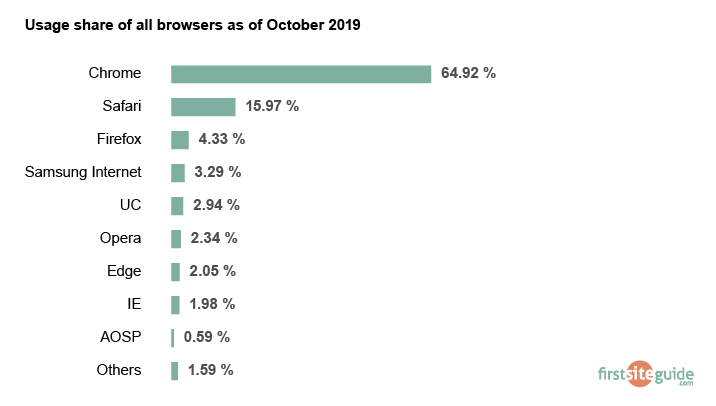browsers usage in 2019