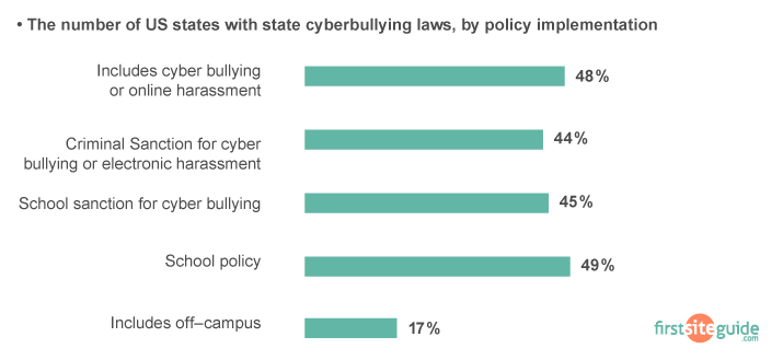 cyberbullying laws