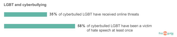 lgbt cyberbully