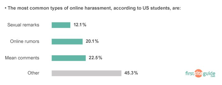 types of harassment