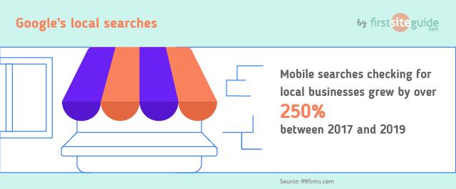 Google's local searches