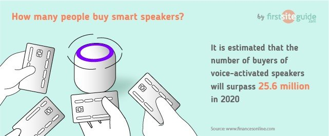 How many people buy smart speakers