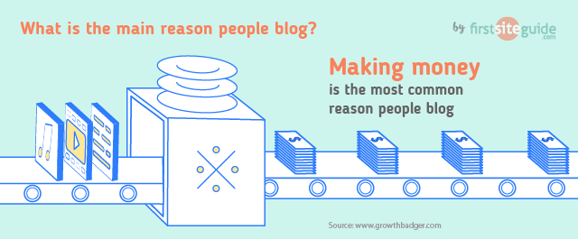 Making money is main reason to blog