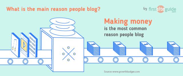 Faire de l'argent est la principale raison de bloguer