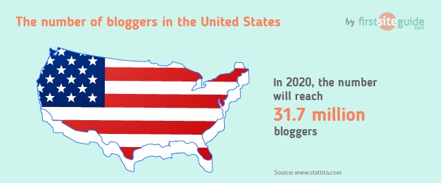 number of bloggers in USA