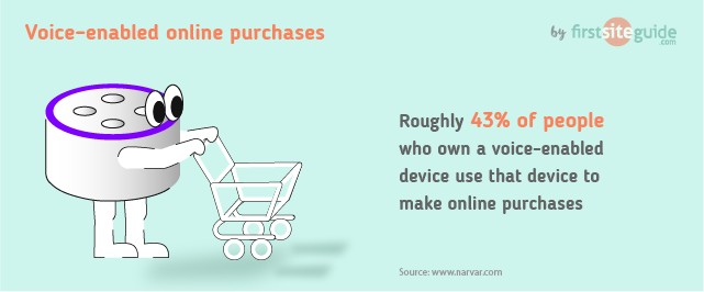 Voice–enabled online purchases