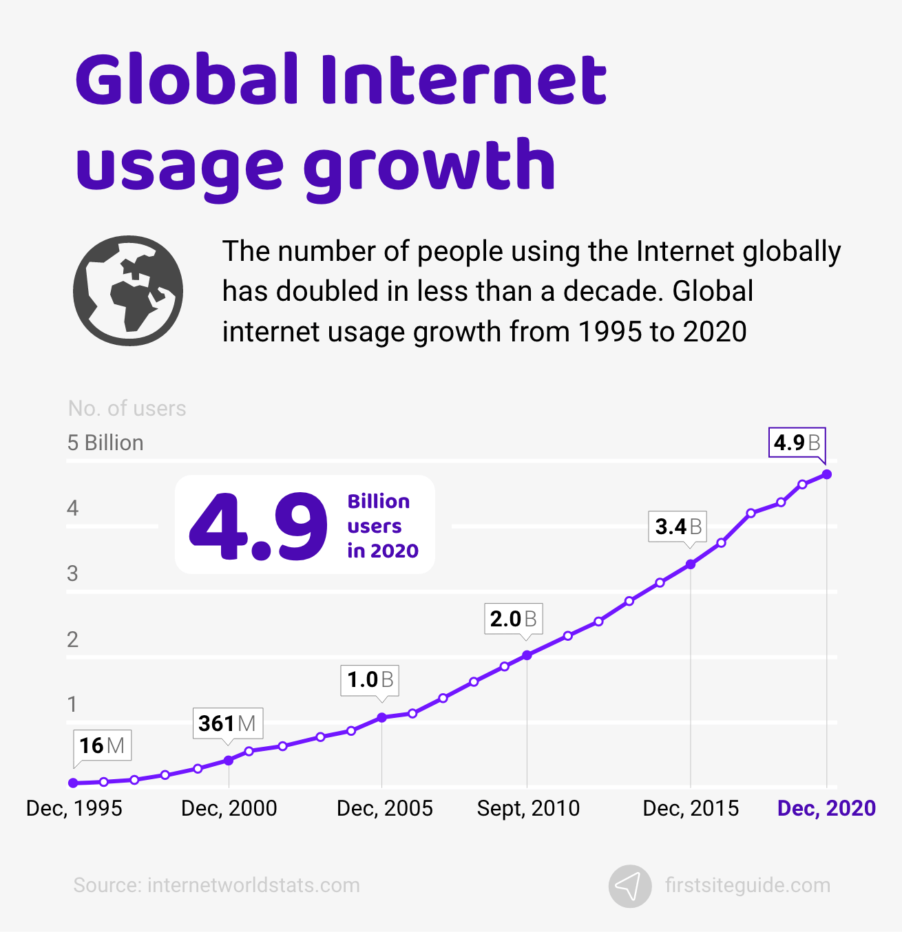 Global Internet usage