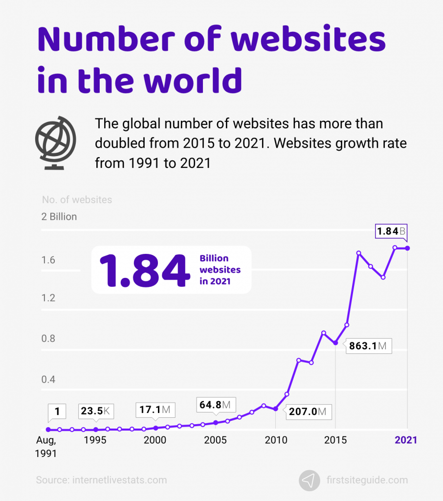 Number of websites in the world