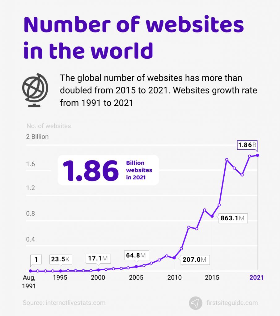 number of websites in world