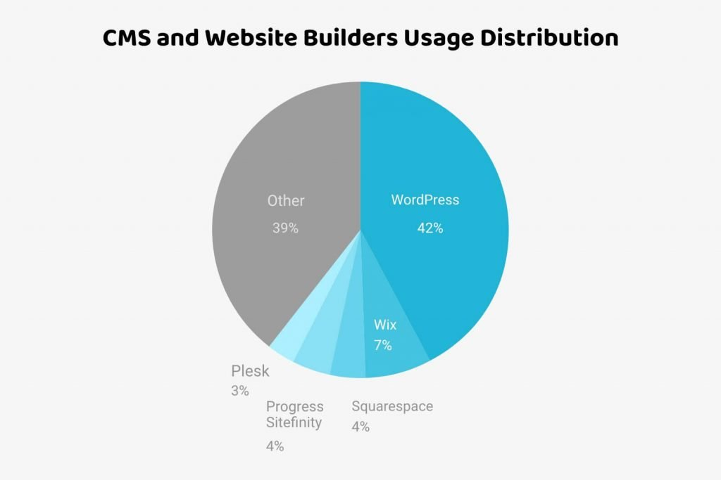 cms and website builders usage